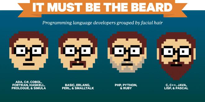Бородата історія мов програмування