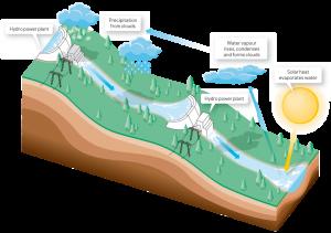 Гідроенергетика: просто про складне!