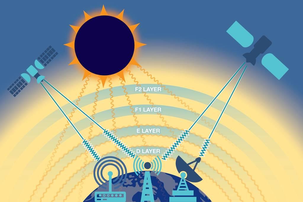 Іоносфера – точка опори в нестійкій мережі сучасних комунікацій