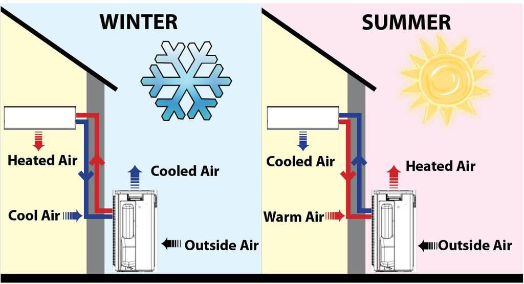 Тепло з холоду? Легко!